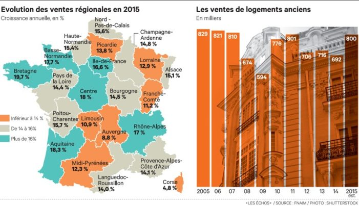 State of the Real Estate sector in France.