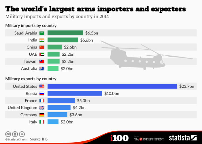 France's arms exports to other countries reached an all-time high